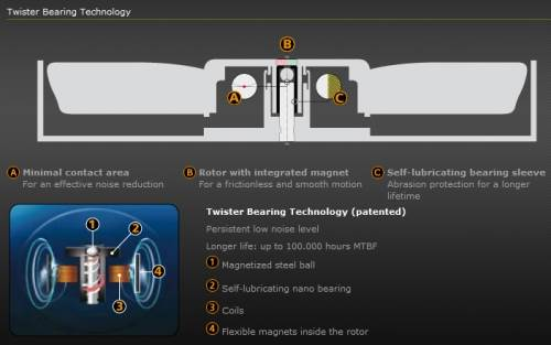 twister-bearing-technology