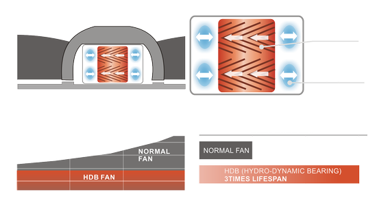 HDB Hydro-Dynamic Bearing