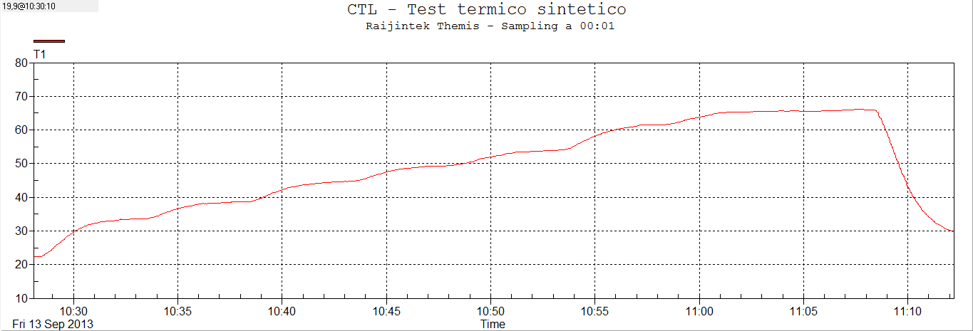 raijintek-themis-thermaltest