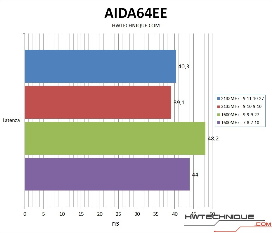 Avexir Core AIDA64 Latency