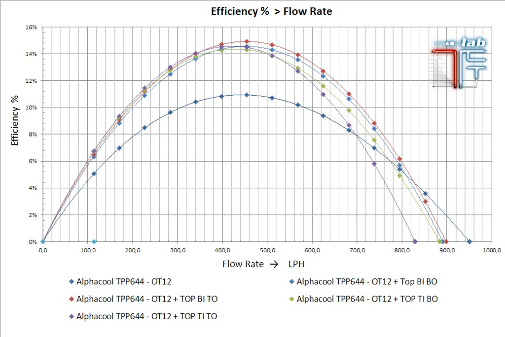 efficienza_D5_alphacool_tpp644_ot12__hf_d5_top