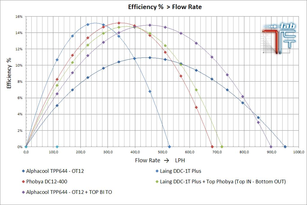 efficienza_pompe_alphacool_tpp644_ot12__hf_d5_top