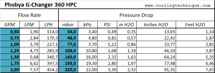 phobya-hpc-pressure-drop-data