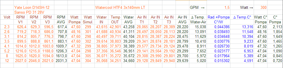 prestazioni 2 Watercool HTF4 3x140mm LT