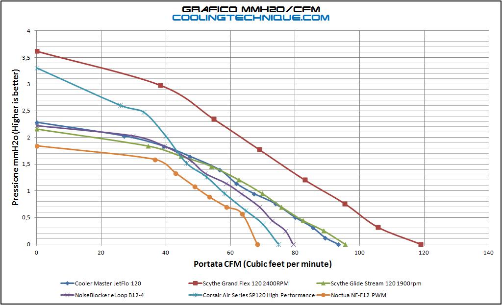 Discussion 120mm 140mm Case Fan Test Feat Noctua