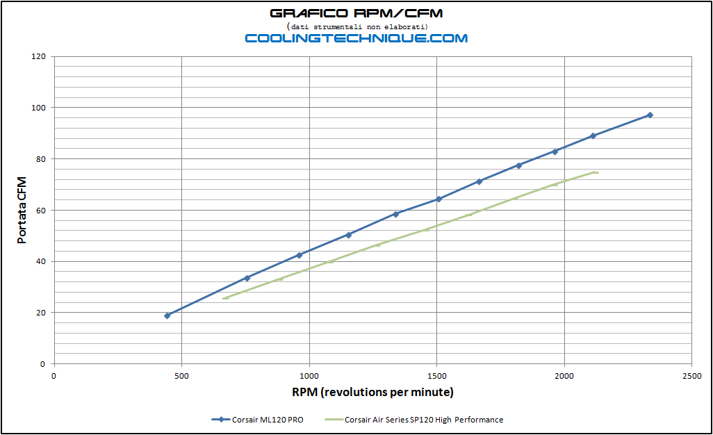 rpm vs sp120