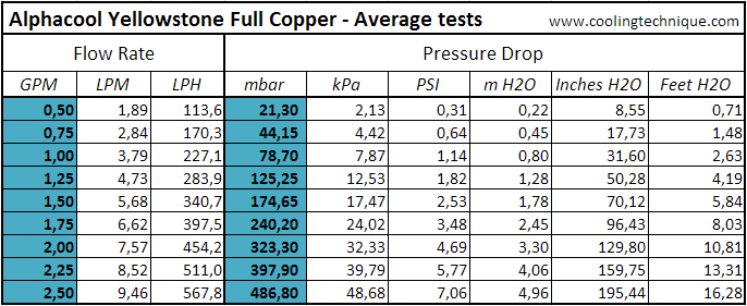tabella_portata_avg_test_alphacool_yellowstone_full_copper