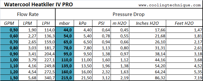 pressure heatkiller IV data