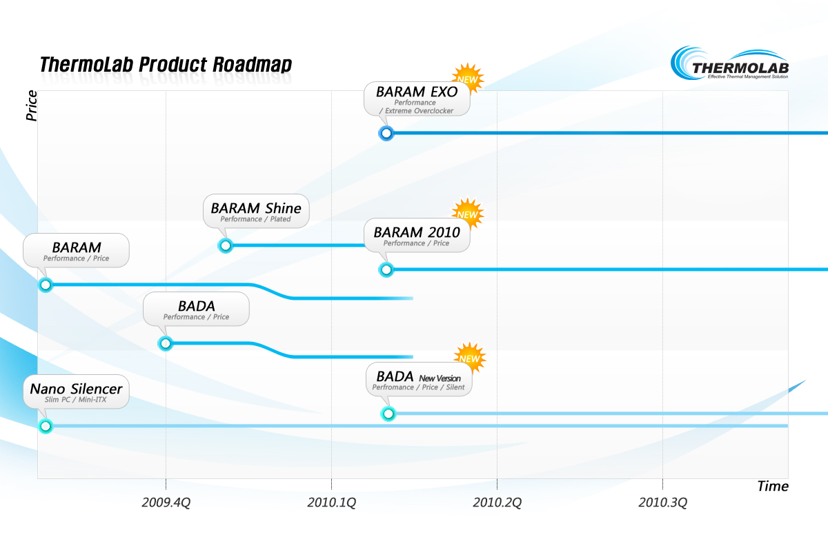 ThermoLab-2010-Roadmap